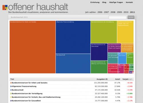 OpenSpending - OffenerHaushalt